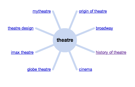 "Using WonderWheel to explore the topic of ""Theatre"""